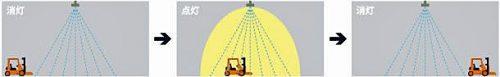 自動点灯・自動消灯 待機時に消灯のかわりに、ほんのり点灯(明るさ20%)に設定も可能