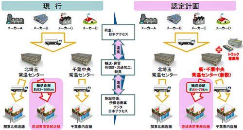 日本アクセス新・千葉中央常温センター新設に伴う輸送網集約事業の概要図