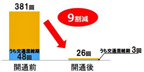 東名・新東名の開通後の渋滞回数(11か月間)