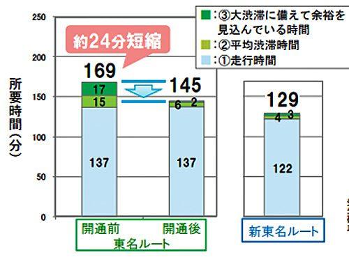 東名(下り方向:御殿場JCTから豊田JCT)の時間信頼性が向上
