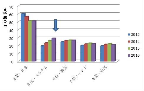 アジア発米国向コンテナ・FOB価額 (US$)2013~2016(2位~6位) ※米国商務省/Datamyne