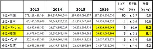 米国向けアジア発コンテナFOB価額 2013~2016 (US$)ベトナムvs韓国