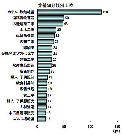 20170301tdb - 東日本大震災関連倒産/道路貨物運送は6年間で50件