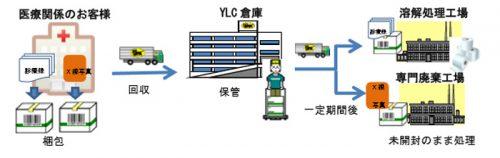 カルテ保管サービスのイメージ図