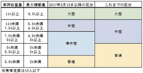 20170313navitime 500x256 - ナビタイムジャパン/準中型自動車にトラック専用カーナビアプリを対応