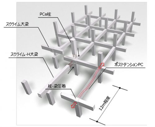 20170329mitsuisumitomo1 500x412 - 三井住友建設/物流施設向けにスクライム-PC工法開発