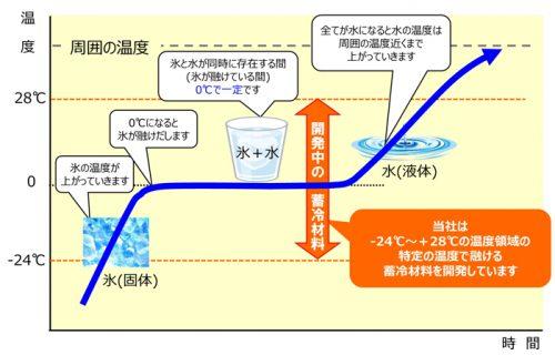 20170331sharp2 500x320 - シャープ/日本酒専用の保冷バッグを開発
