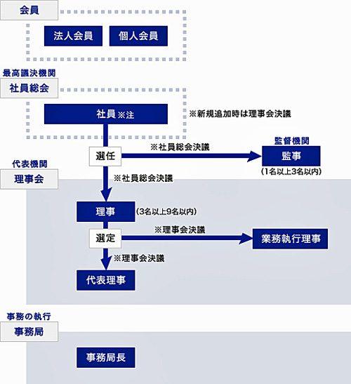 20170403sghd 500x547 - SGHD/グループの共済会を設立