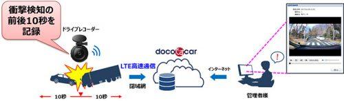 20170407ntt2 500x147 - NTTドコモ/トラック業者向け通信型ドライブレコーダー提供