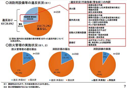 20170418syoubousyo 500x349 - 消防庁/5万m2以上の倉庫調査、消防法違反が行政指導28.3%、警告0.5%