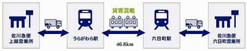 20170419sagawahokuetsu 500x105 - 佐川急便、北越急行/貨客混載列車、運行開始