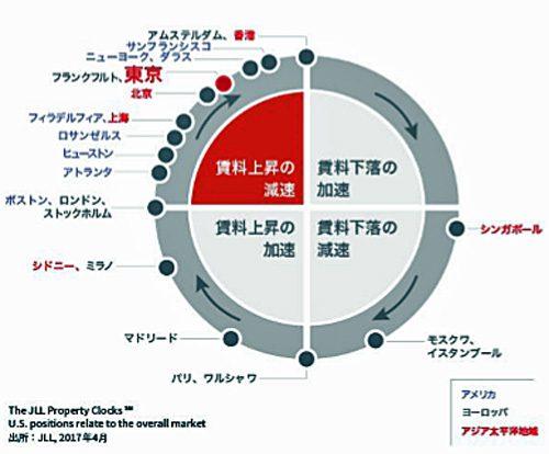 20170426jll 500x414 - JLL/東京圏の空室率は3.9%となり、前期比1.4ポイントの低下