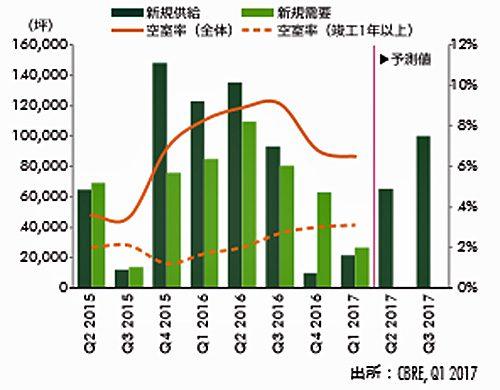 20170428cbre1 500x390 - CBRE/大型マルチテナント型物流施設の首都圏空室率6.5%に低下