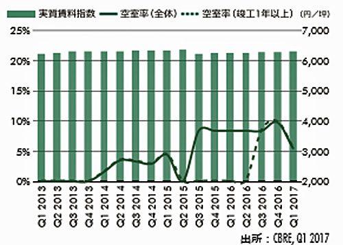 東京ベイエリアLMT空室率・実質賃料