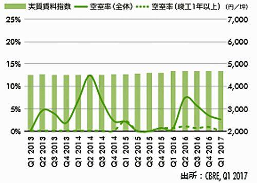 20170428cbre3 500x356 - CBRE/大型マルチテナント型物流施設の首都圏空室率6.5%に低下