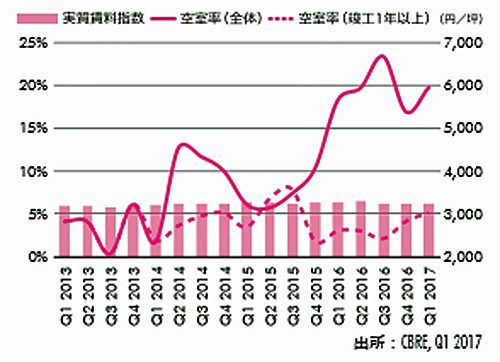 20170428cbre4 500x362 - CBRE/大型マルチテナント型物流施設の首都圏空室率6.5%に低下
