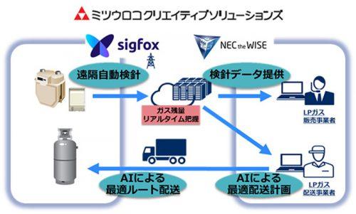 配送業務効率化ソリューションの概要