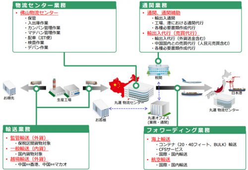佛山分公司の華南地区におけるサービスメニュー
