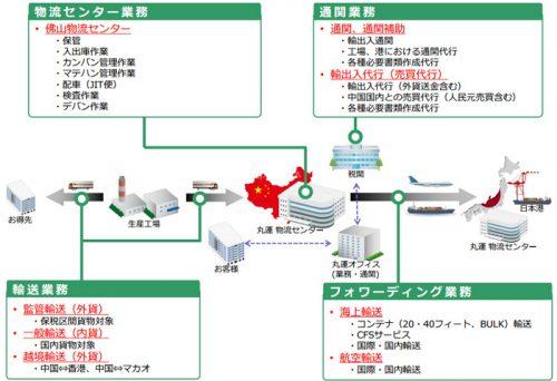 20170512maruun 500x342 - 丸運/丸運国際貨運代理(上海)が佛山分公司を設立