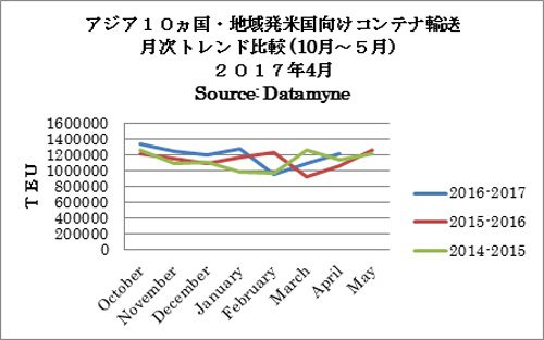 アジア10か国・地域発米国向けコンテナに動き 月次トレンド比較(10月~5月)2017年4月