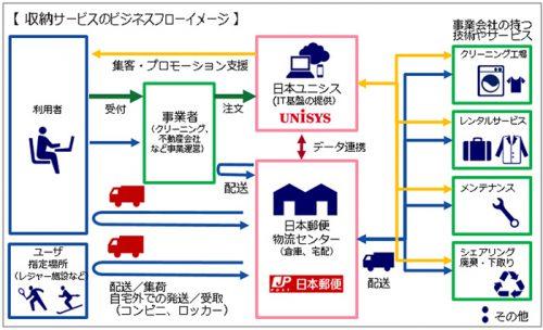 収納サービスプラットフォーム概要図