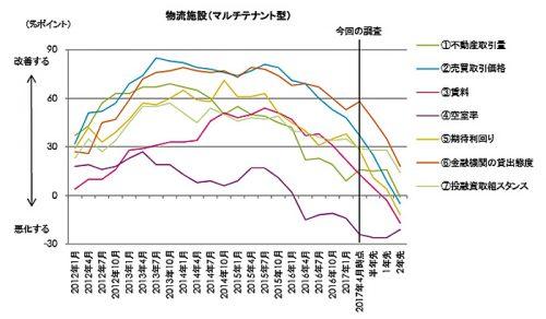 不動産投資家調査:NOI 期待利回り推移 物流施設(マルチテナント型)