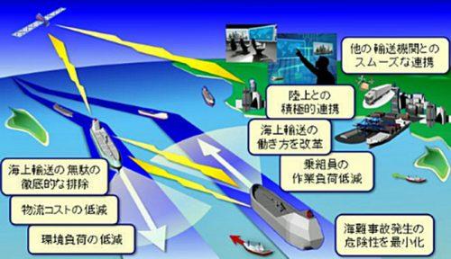 自動・自律運航技術の導入による安心安全で効率的な海上輸送システムの実現