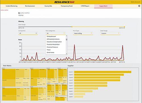 DHLレジリエンス360上のDHLサプライウォッチ画面