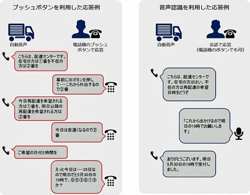 プッシュボタンと音声認識の応答例