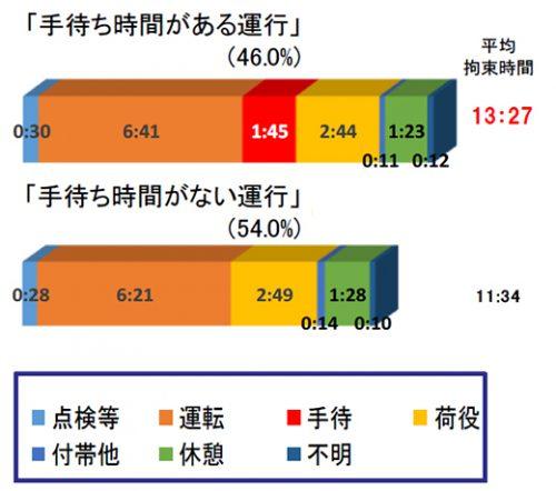 1運行の平均拘束時間とその内訳(手待ち時間の有無別)