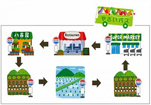 「やさいバス」の取組み図