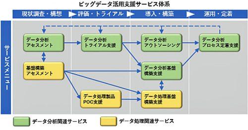 ビッグデータ活用支援サービス体系