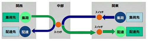 トレーラーのヘッドスイッチ運行イメージ