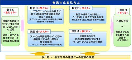総合物流施策大綱に関する有識者検討会 提言(素案)概要