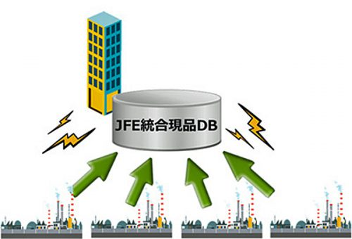 JFE統合現品DBの概念図