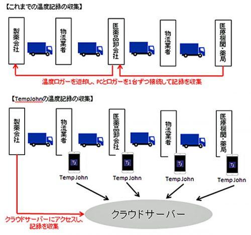 TempJohnの仕組みと活用のメリット