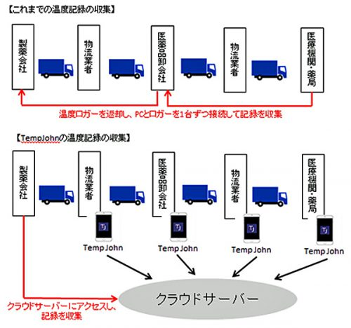 20170621wacon1 500x468 - ワコン/IoT技術活用で定温輸送実現、医薬品輸送管理システム開発