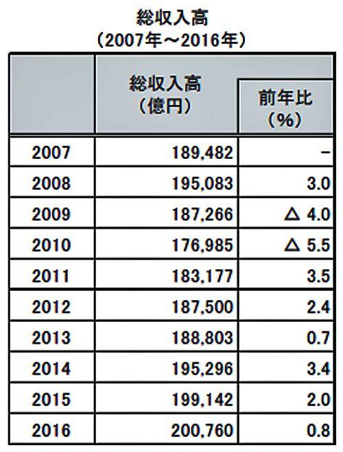 総収入高の推移(2007年~2016年)