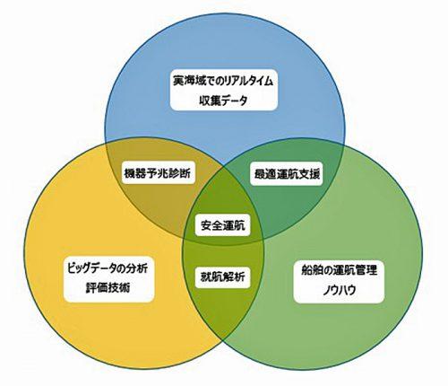 次世代型船舶管理支援システム構成イメージ