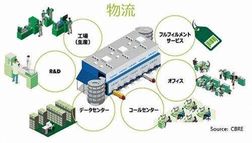 大型マルチテナント型物流施設では、保管・配送以外に用途が広がりつつある