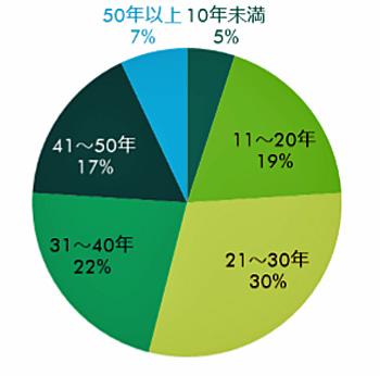 首都圏の冷蔵倉庫のストック割合(築年数別)