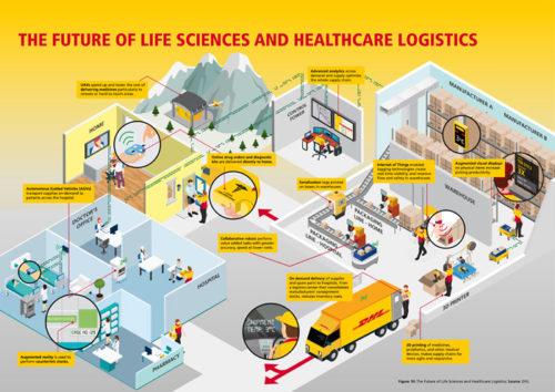 ライフサイエンス&ヘルスケア業界の物流の未来予想図