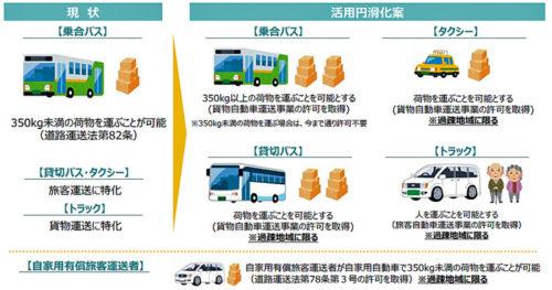 自動車運送業の生産性向上プラン(参考資料)
