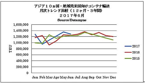 アジア10か国・地域発米国向けコンテナ輸送 月次トレンド比較(12か月・3年間 2017年6月