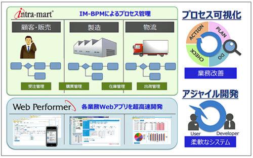 BPM システムのアジャイル開発ソリューション