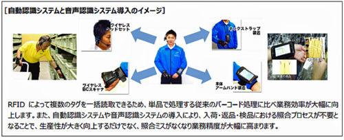 自動認識システムと音声認識システム導入のイメージ