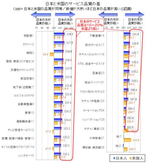日本と米国のサービス品質の差