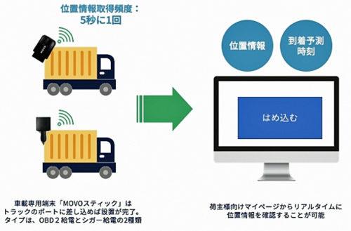 動態管理サービス「MOVO」のイメージ