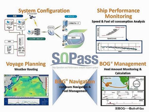ビッグデータを活用した新開発の船舶運航管理システム「SOPass」