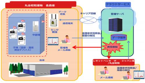 20170718maruzensyowa 500x286 - 丸全昭和運輸/倉庫温湿度管理システムを導入・運用